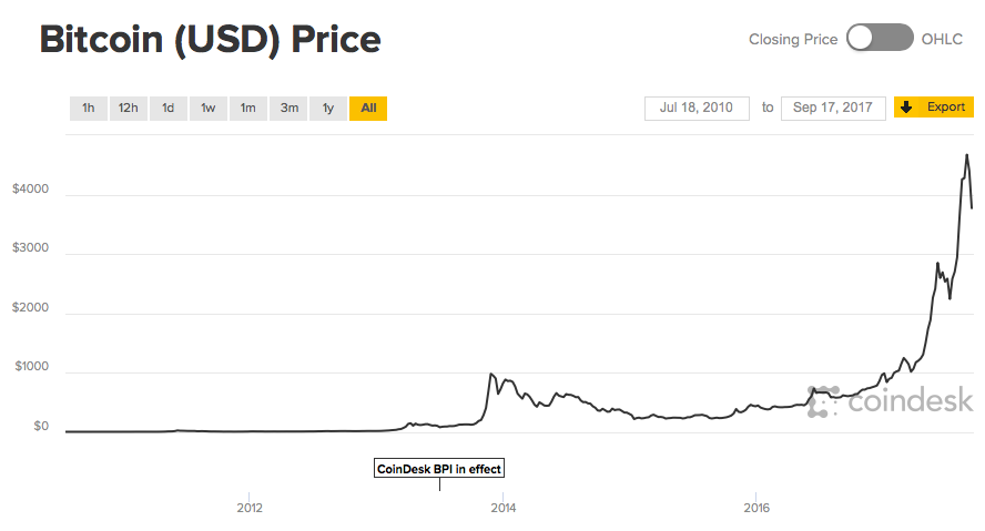 Rise of Bitcoin's price