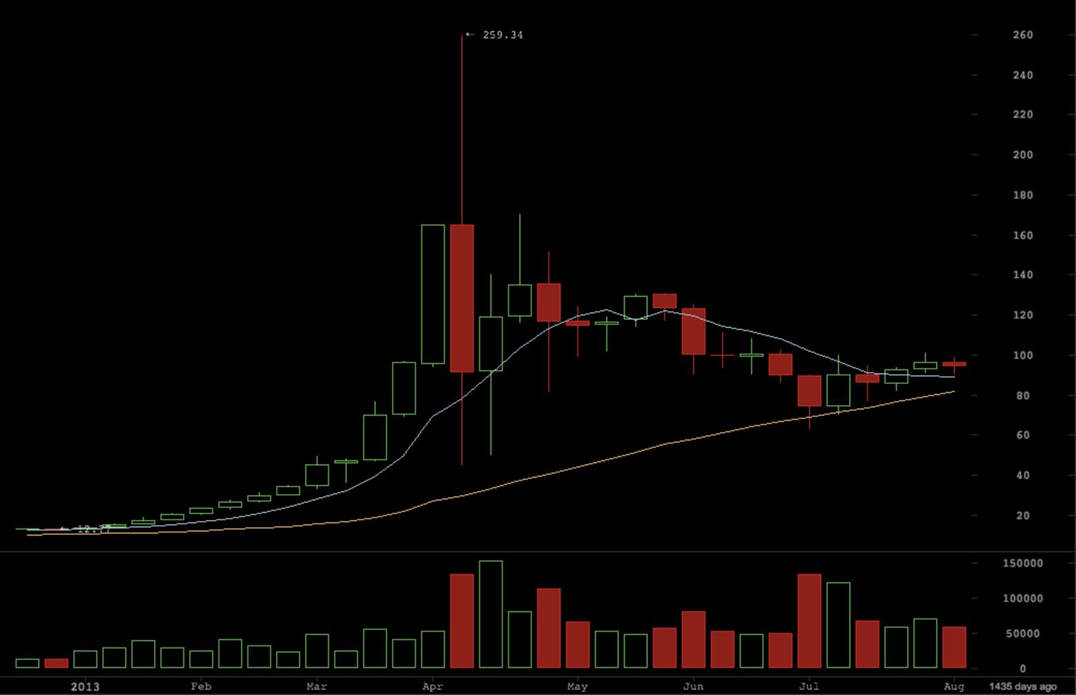 Bitcoin bubble in April 2013