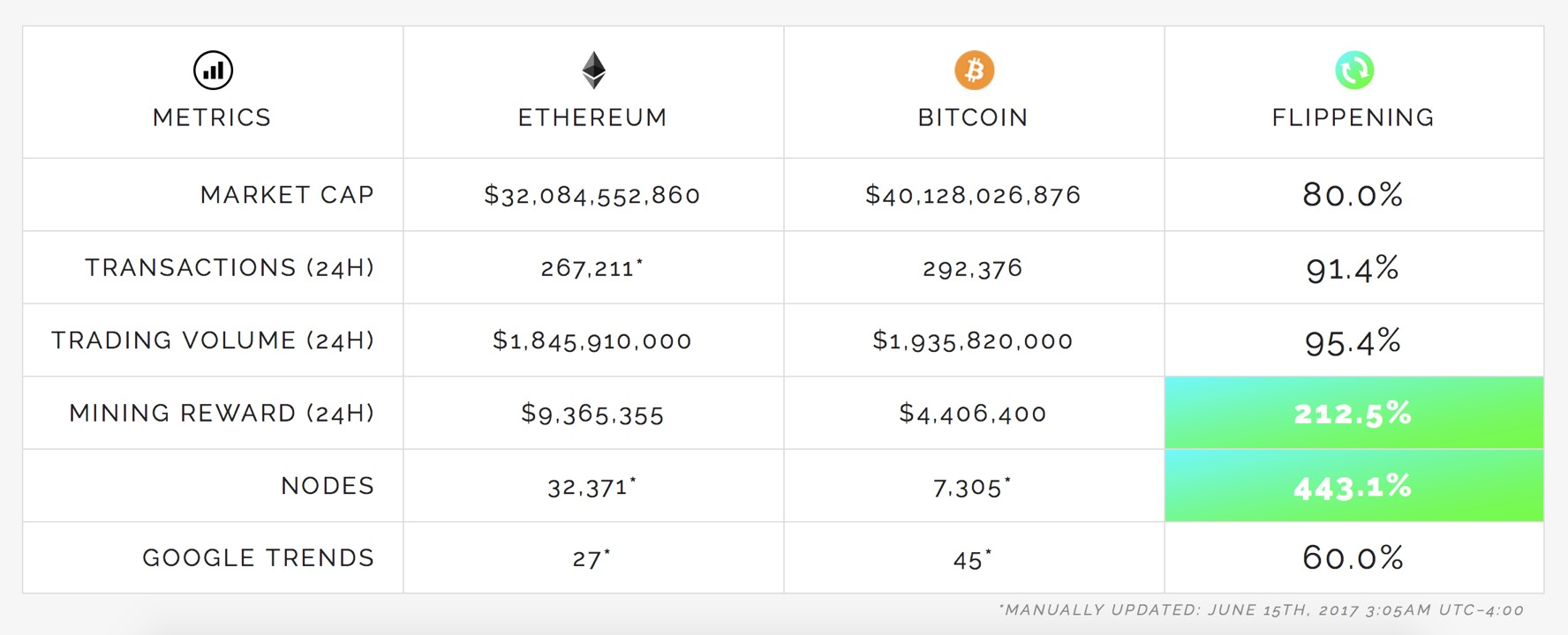 The Flippening happening, right?